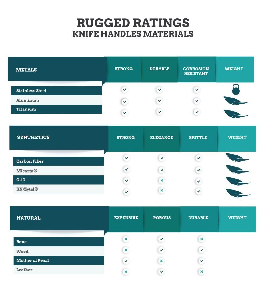 Pocket Knife Handle Infographic