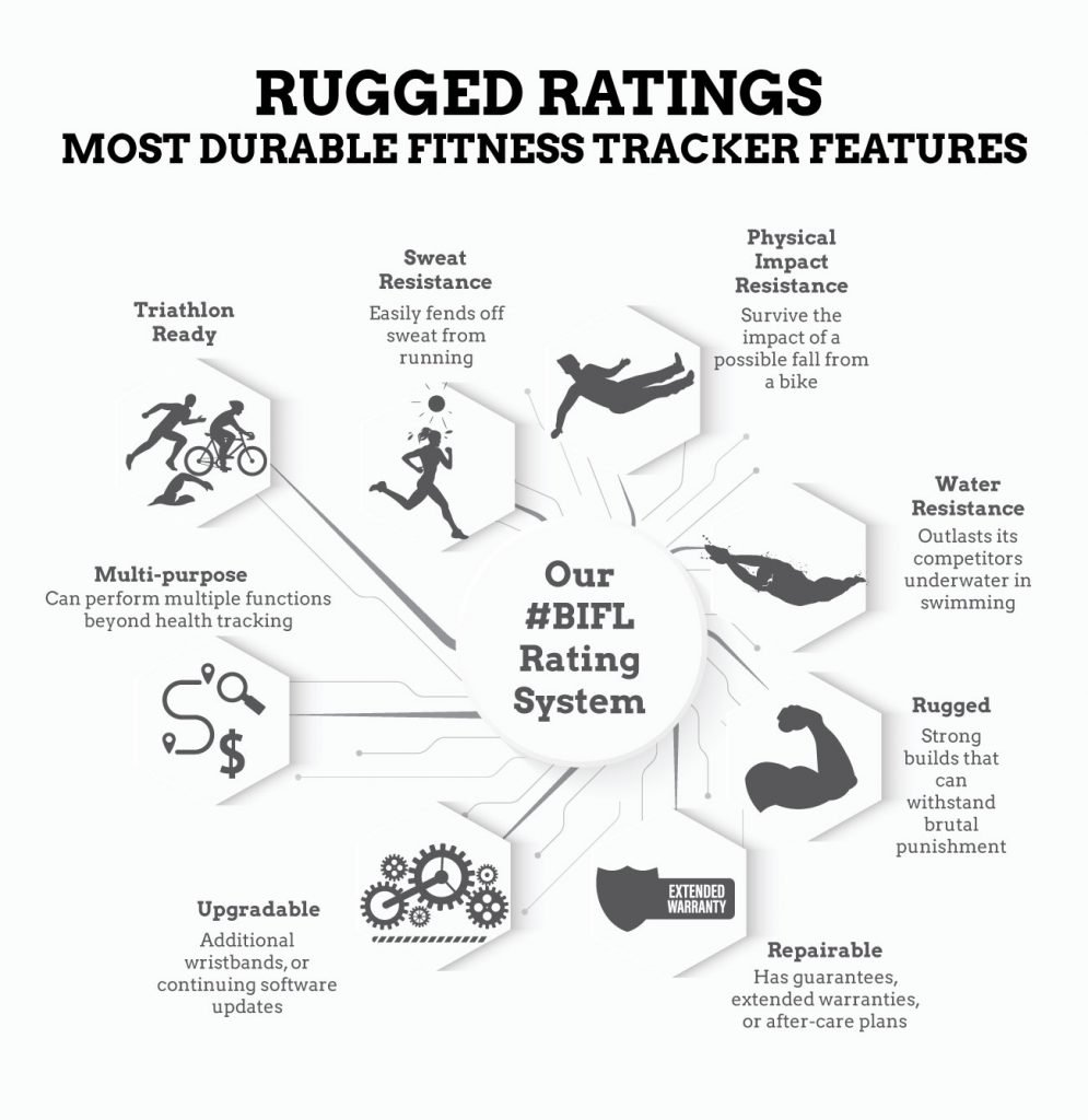 Most Durable Fitness Trackers Features Infographic | Rugged Ratings