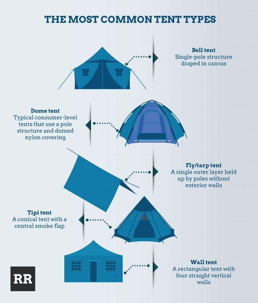 Tent Types | Infographic | RUGGED RATINGS